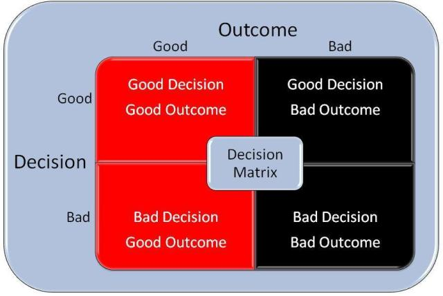 decision making matrix - good outcomes bad outcomes good decisions bad decisions